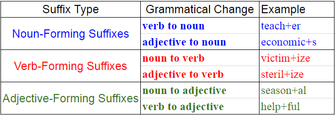 Derivational suffixes English Grammar