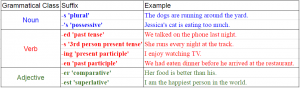 ENGLISH INFLECTIONAL SUFFIXES